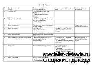 Планирование и конспекты занятий по теме 23 Февраля (подготовительная группа)
