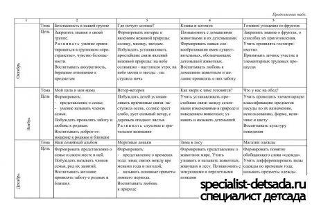 тематическое планирование по физкультуре: